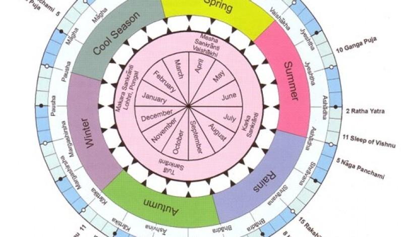 Hindu Calendar Months And Indian Festival Dates