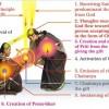 Makar Sankranti Festival & Significance