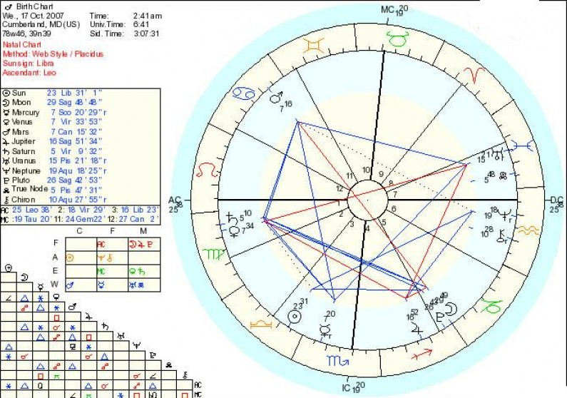 How to Interpret a Birth Chart?