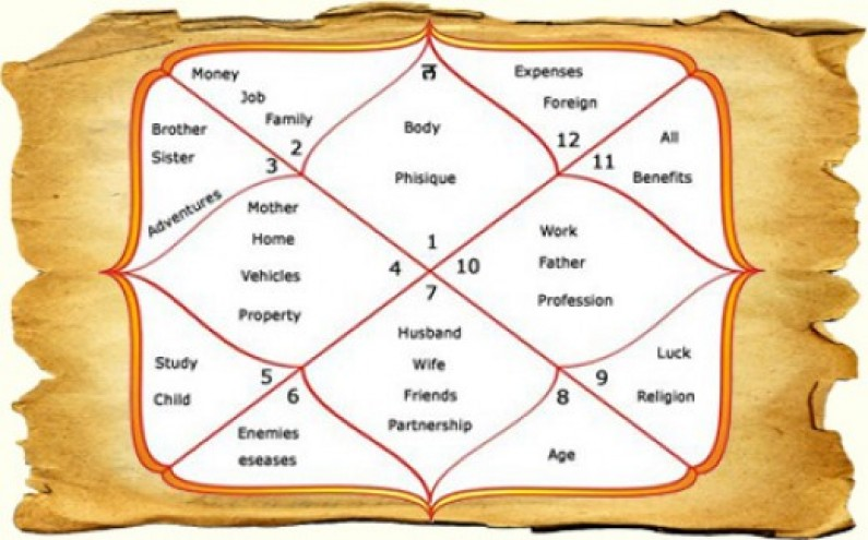 Horoscope or Janam Patrika: An Overview