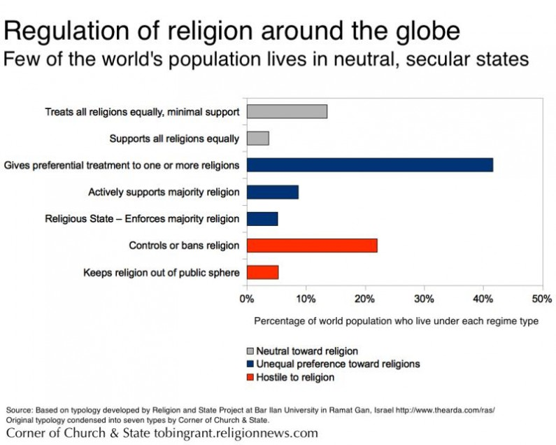 Countries Where Religion Is Equal And Free
