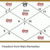 Mangal Dosha Nivarana: Remedies for Mars