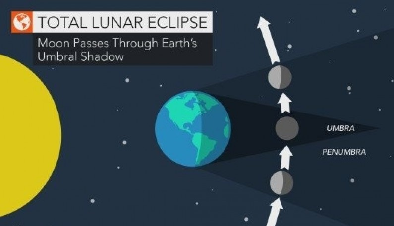 Precautions to be taken by pregnant women during lunar eclipse