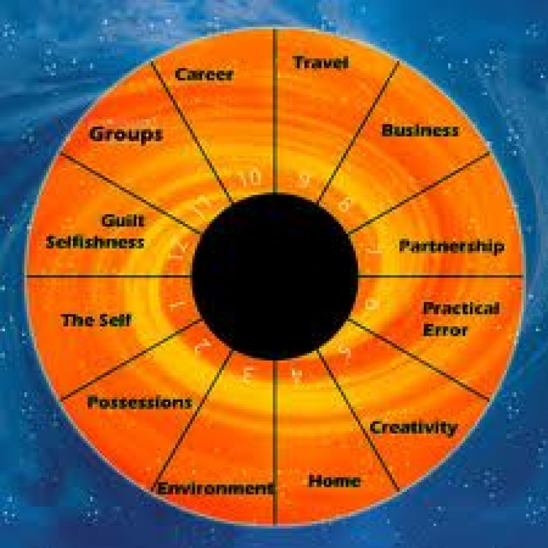 The 12 Houses In Astrology Explained