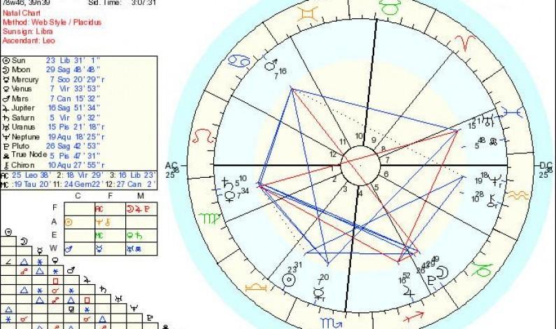 How to Interpret a Birth Chart?