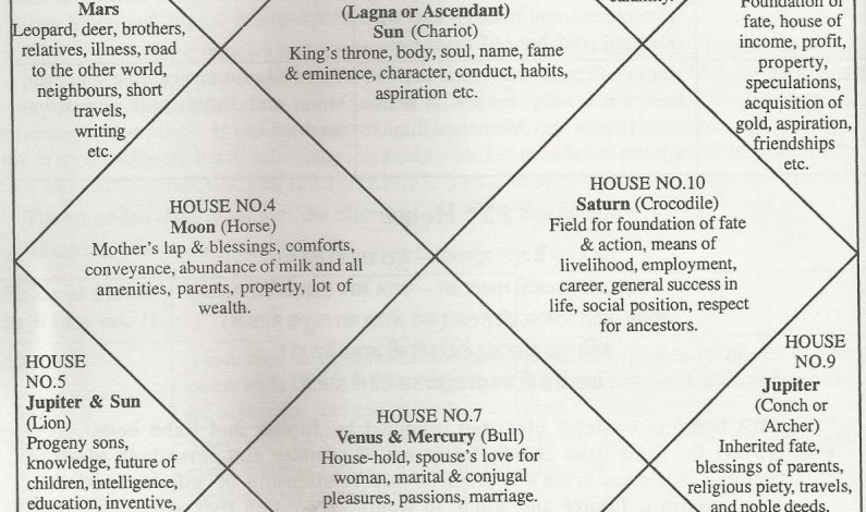 Significance of Houses in Horoscopes Reading