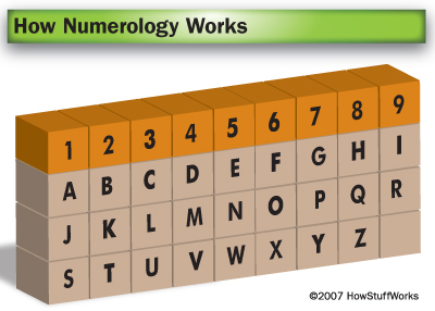 Name numerology meaning of 31 image 2