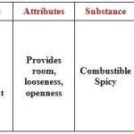 Akash Characteristics