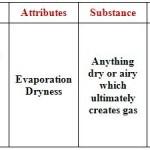 Vayu Characteristics