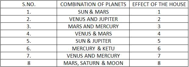 11th/12th House Jupiter & Rahu | Metaphysics Knowledge