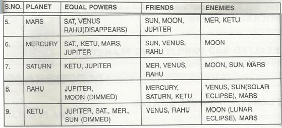 Astrological Planet Classification In Solar System