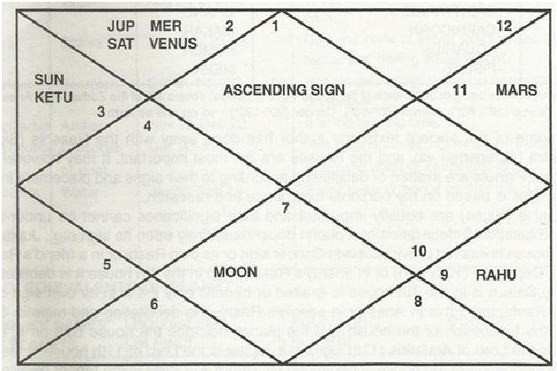 horoscopechartexample2